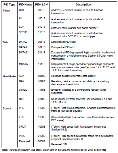 USB PID types