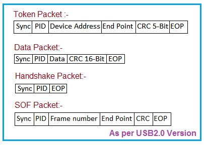 USB Packet Types v2