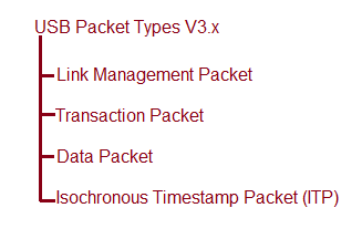 USB Packet Types v3