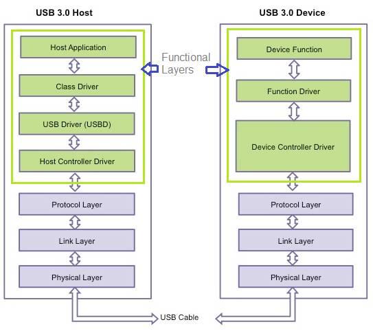 USB Protocol Stack V2