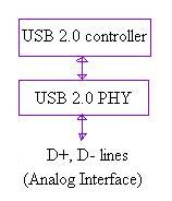 USB interface lines