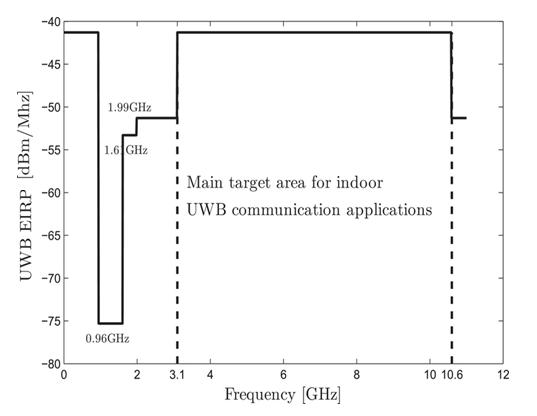 UWB EIRP versus UWB frequencies