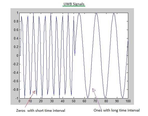 UWB signal