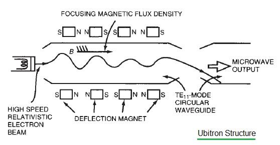 Ubitron structure
