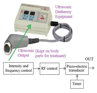 Ultrasonic diathermy
