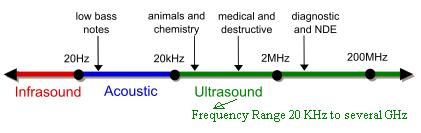 Ultrasound or ultrasonic frequency range