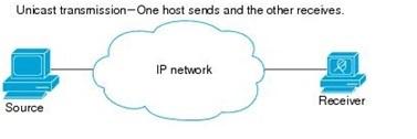 Unicast transmission