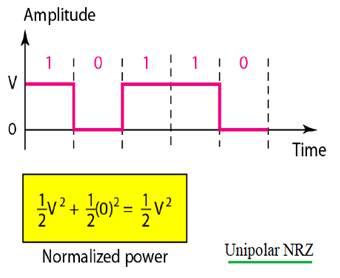 Unipolar NRZ power