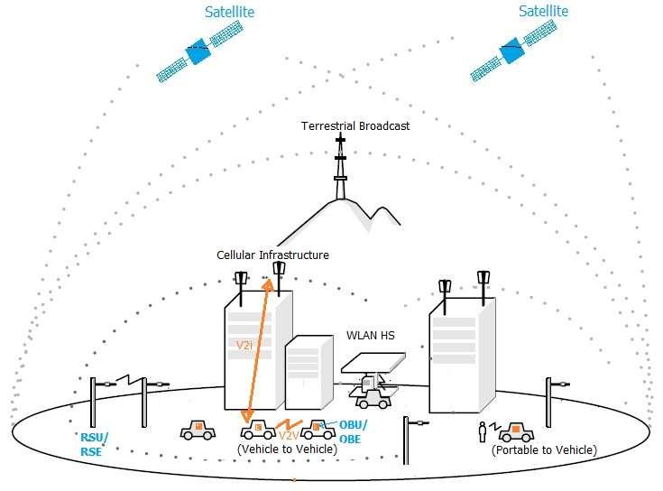 V2V vs V2i type vehicular communication