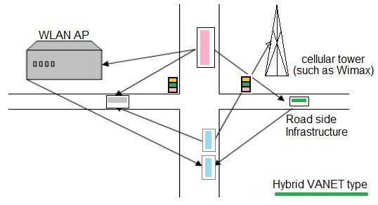 VANET hybrid network