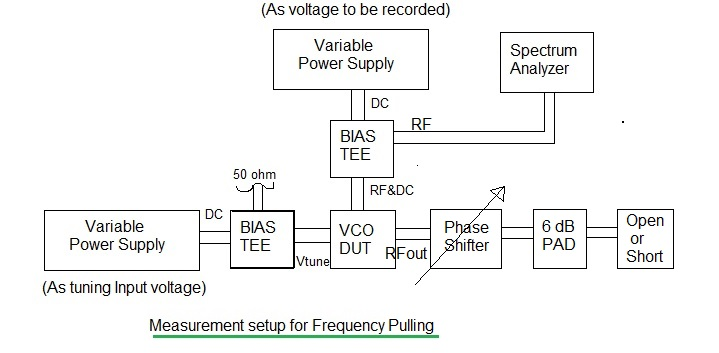 VCO PLL frequency pulling
