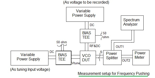 VCO PLL frequency pushing