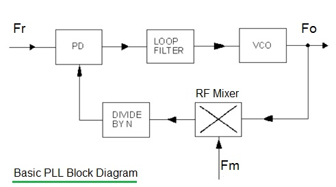 Basics of VCO types | VCO tuning Methods | LC,crystal,relaxation