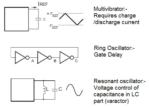 VCO tuning methods