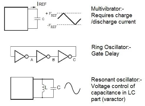 VCO tuning methods