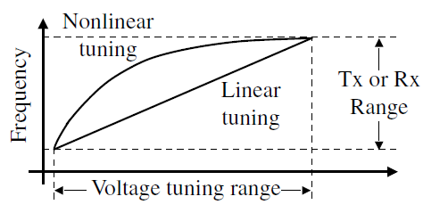 VCO tuning constant