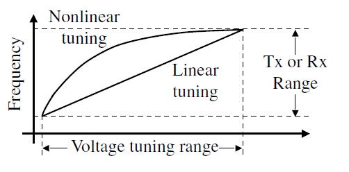 VCO tuning