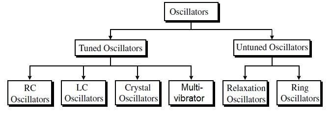 VCO types