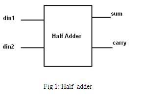 VHDL tutorial fig1