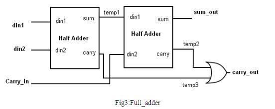 VHDL tutorial fig3