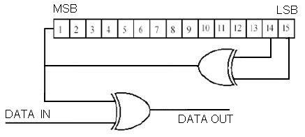 VHDL tutorial scrambler circuit
