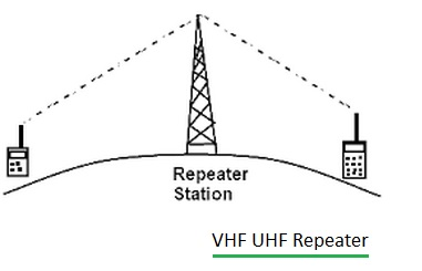 https://www.rfwireless-world.com/images/VHF-UHF-repeater.jpg