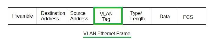 VLAN Ethernet Frame