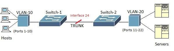 VLAN tagging vs VLAN untagging