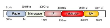 Light vs radio frequency Spectrum