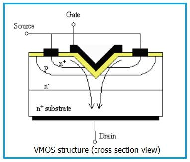 VMOS structure