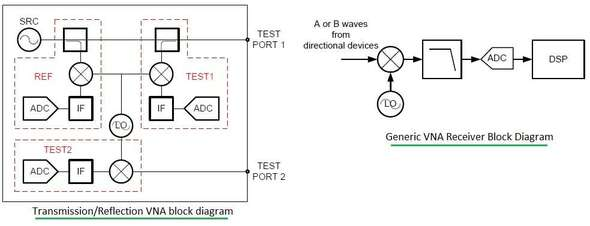 VNA-Vector Network Analyzer Transmitter Receiver Block Diagram