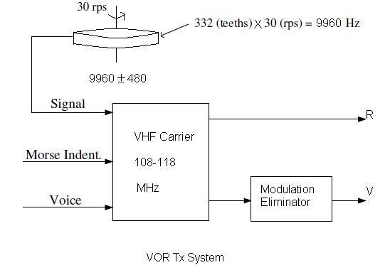 VOR,VHF Omnidirectional Range transmit system