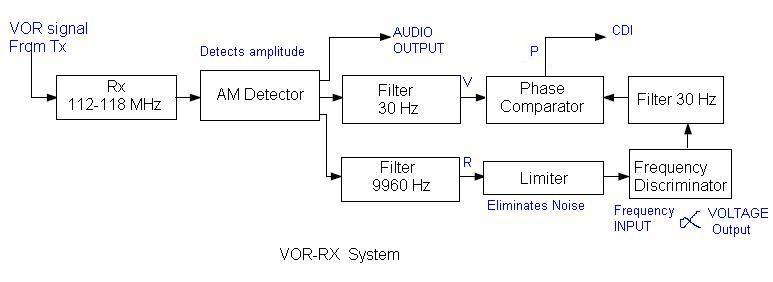 VOR receive system