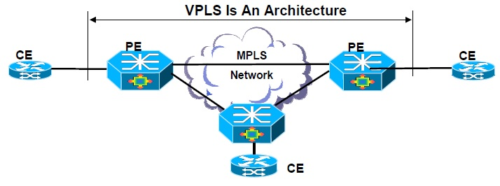 MPLS vs VPLS | Difference between MPLS and VPLS