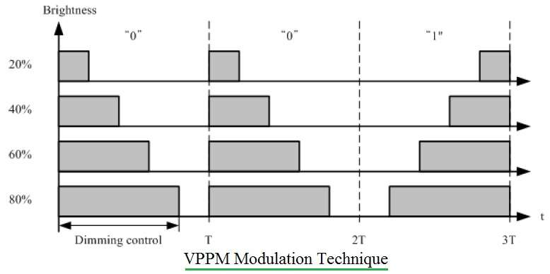 VPPM modulation technique