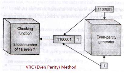 VRC error detection method