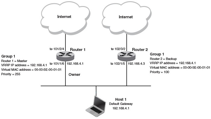 VRRP-Virtual Router Redundancy Protocol