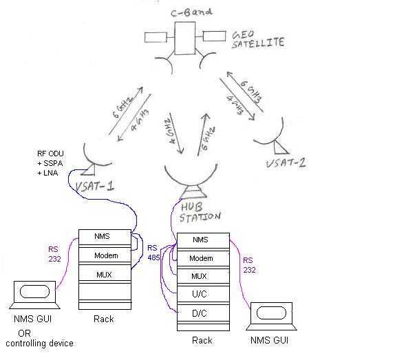 NMS (Network Management System) for VSAT