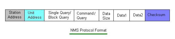 VSAT NMS Protocol