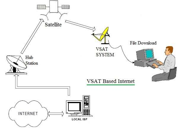 VSAT internet block diagram