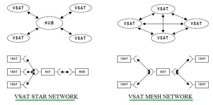 VSAT network architecture topologies