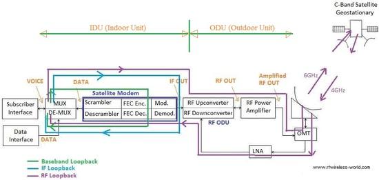 VSAT modem Loop Back Tests