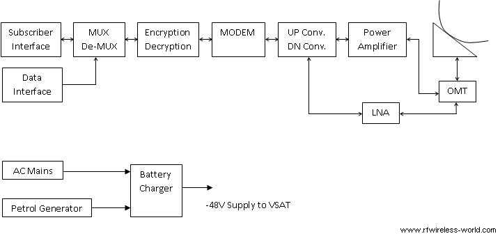 VSAT Terminal block diagram