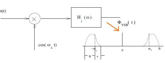 VSB signal generation