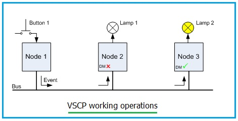 VSCP working operation
