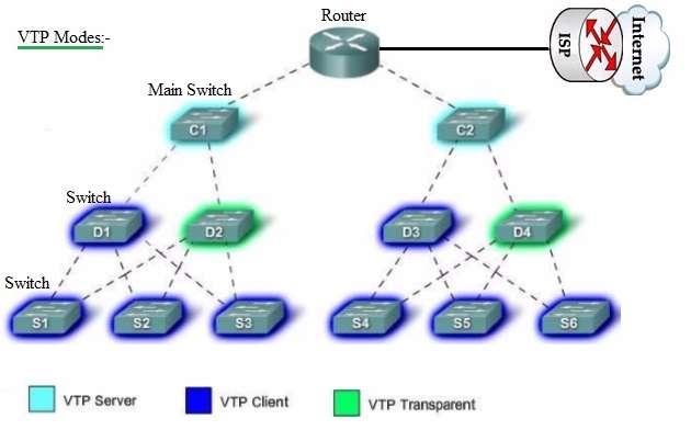 VTP, VLAN Trunking Protocol