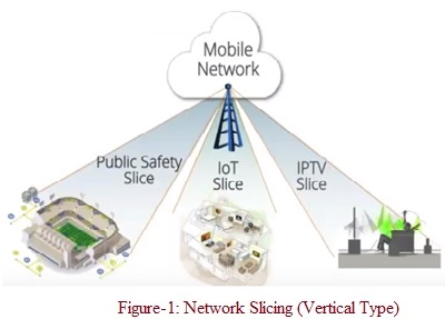 Vertical Network Slicing