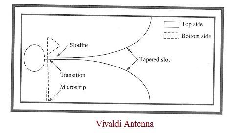 Vivaldi antenna