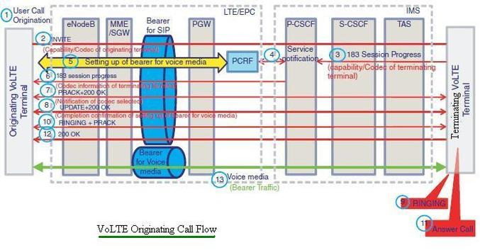 VoLTE Originating Call Flow volte originating call volte call flow procedure volte mo call