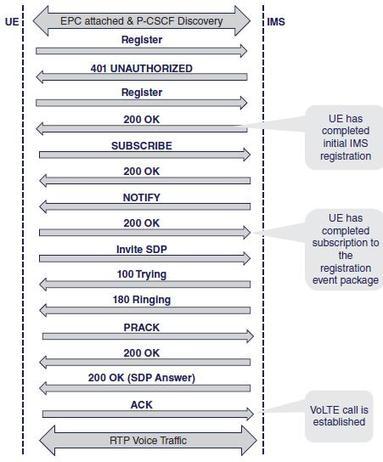 VoLTE UE registration procedure
